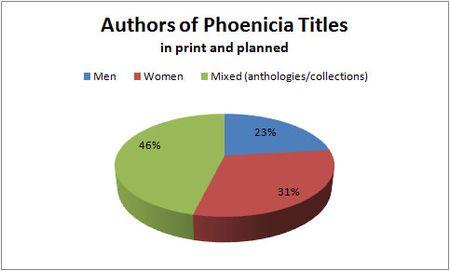 Phoeniciachart
