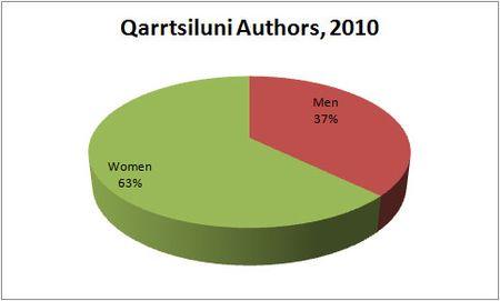Q_authors_2