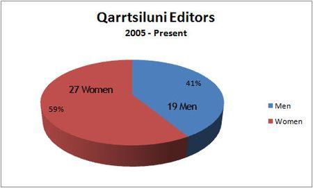 Q_editors